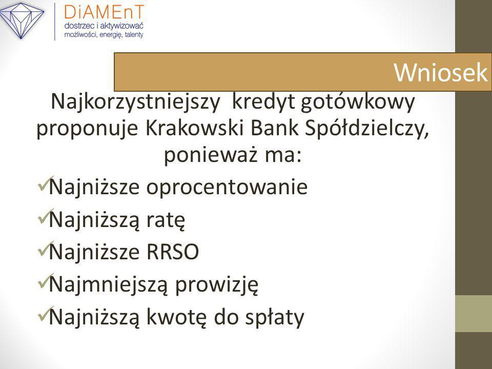 WniosekNajkorzystniejszy kredyt gotówkowy proponuje Krakowski Bank Spółdzielczy, ponieważ ma: Najniższe oprocentowanie.