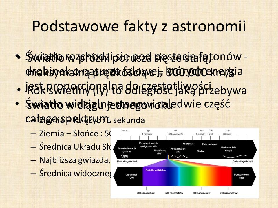 Podstawowe fakty z astronomii
