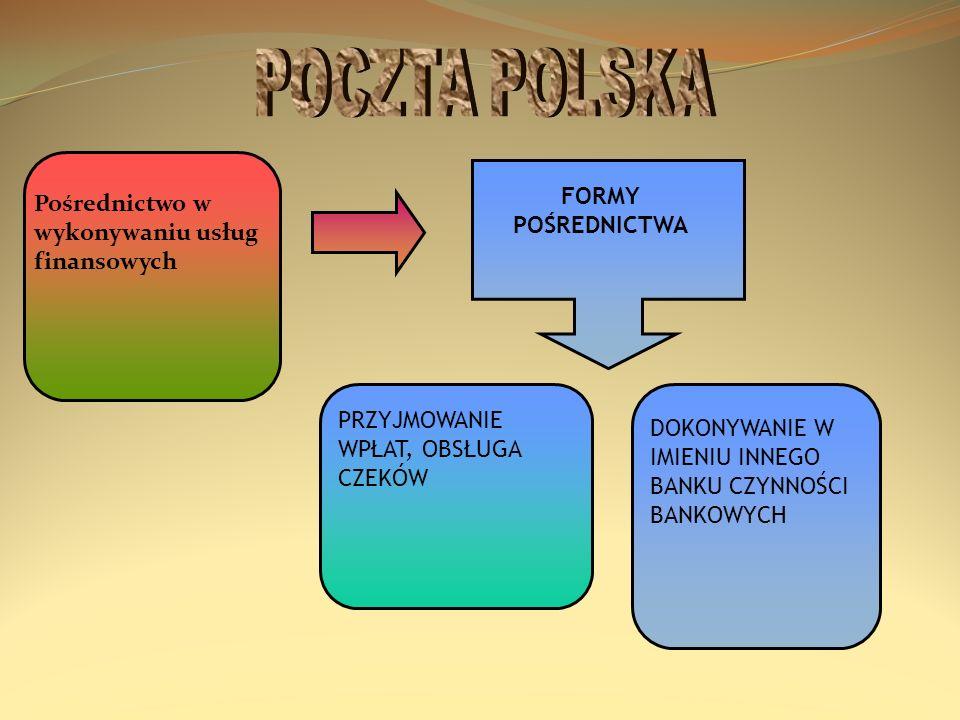 POCZTA POLSKA FORMY POŚREDNICTWA