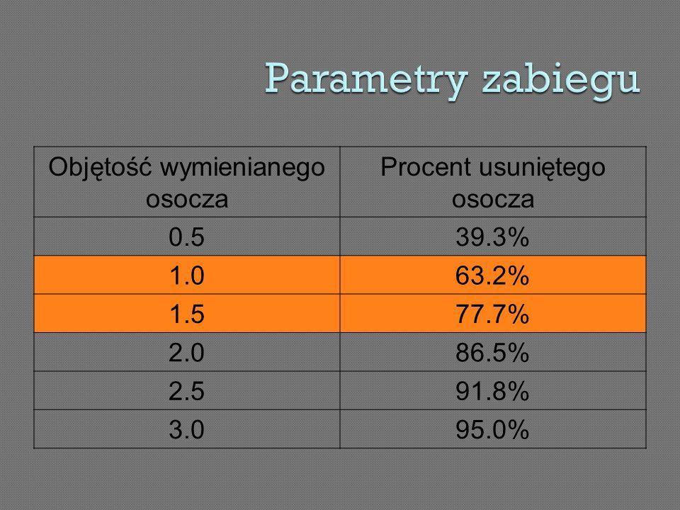 Parametry zabiegu Objętość wymienianego osocza