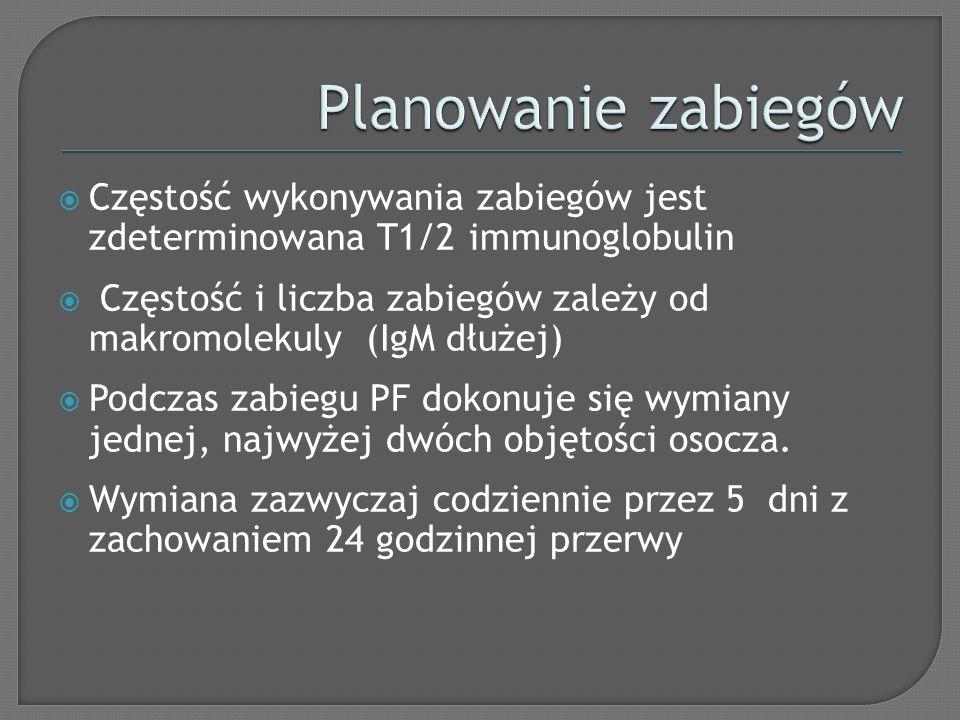Planowanie zabiegów Częstość wykonywania zabiegów jest zdeterminowana T1/2 immunoglobulin.