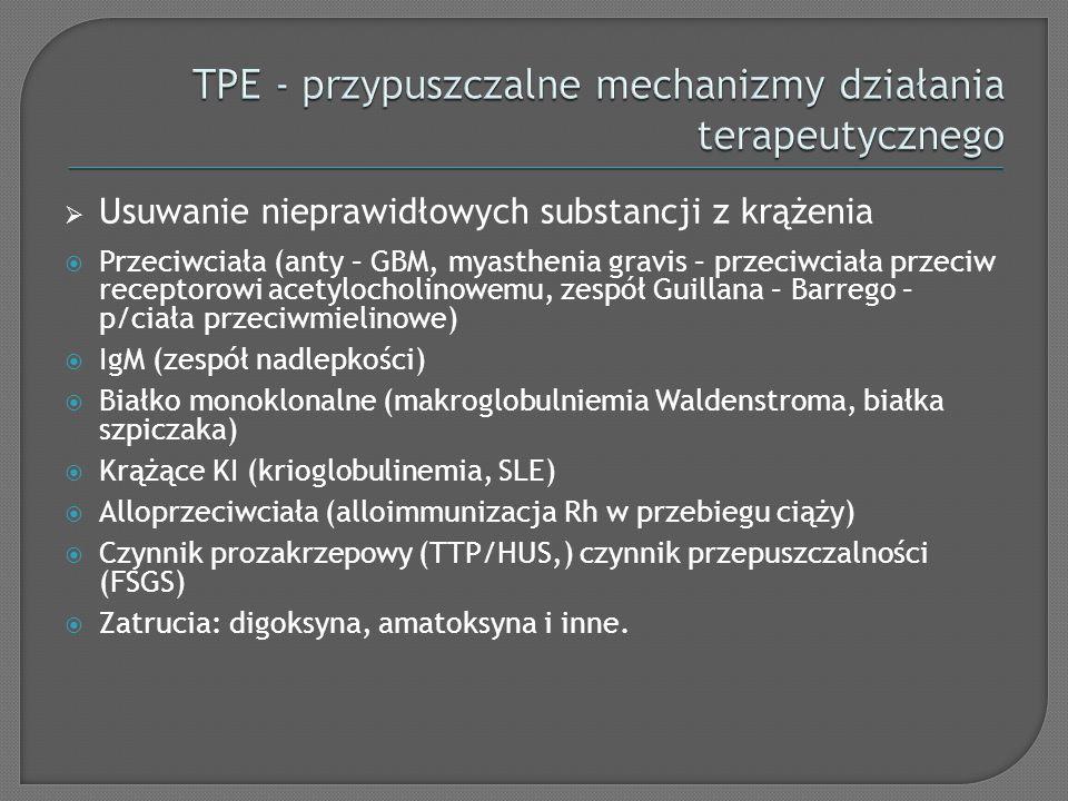 TPE - przypuszczalne mechanizmy działania terapeutycznego