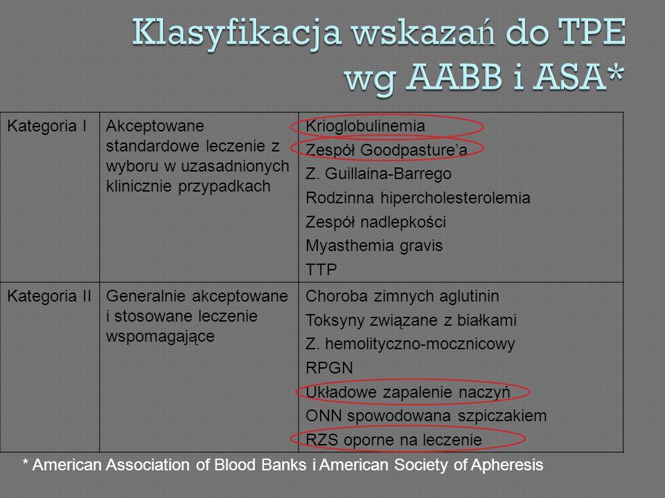Klasyfikacja wskazań do TPE wg AABB i ASA*