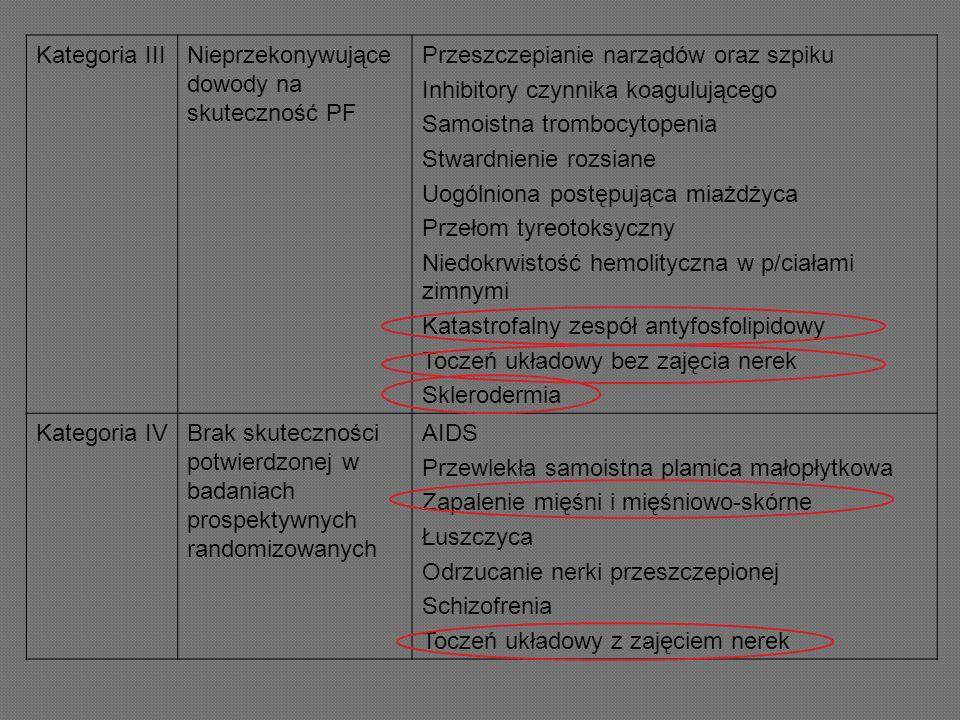 Kategoria III Nieprzekonywujące dowody na skuteczność PF. Przeszczepianie narządów oraz szpiku. Inhibitory czynnika koagulującego.