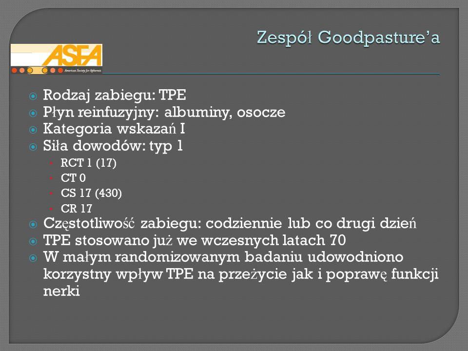Zespół Goodpasture'a Rodzaj zabiegu: TPE