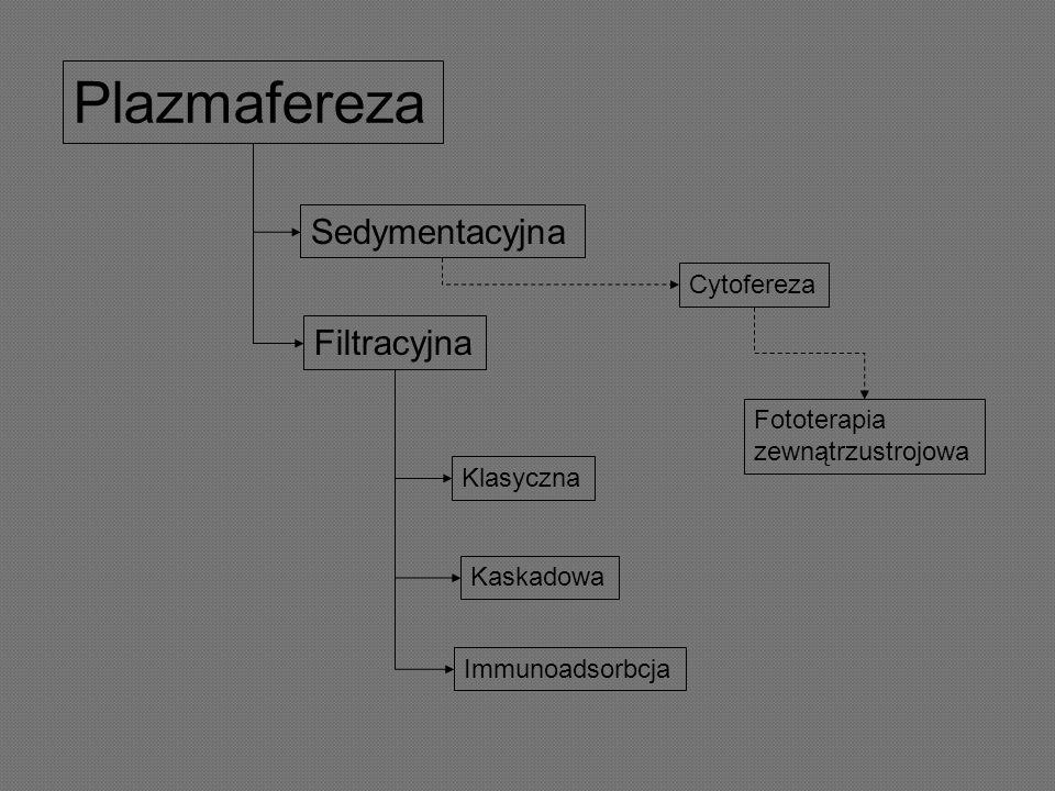 Plazmafereza Sedymentacyjna Filtracyjna Cytofereza Fototerapia