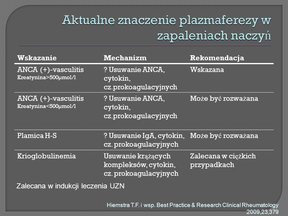 Aktualne znaczenie plazmaferezy w zapaleniach naczyń