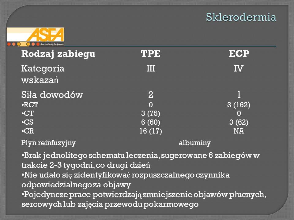 Sklerodermia Rodzaj zabiegu TPE ECP Kategoria wskazań III IV