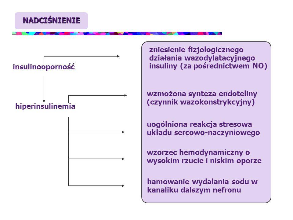 NADCIŚNIENIE zniesienie fizjologicznego działania wazodylatacyjnego insuliny (za pośrednictwem NO) insulinooporność.