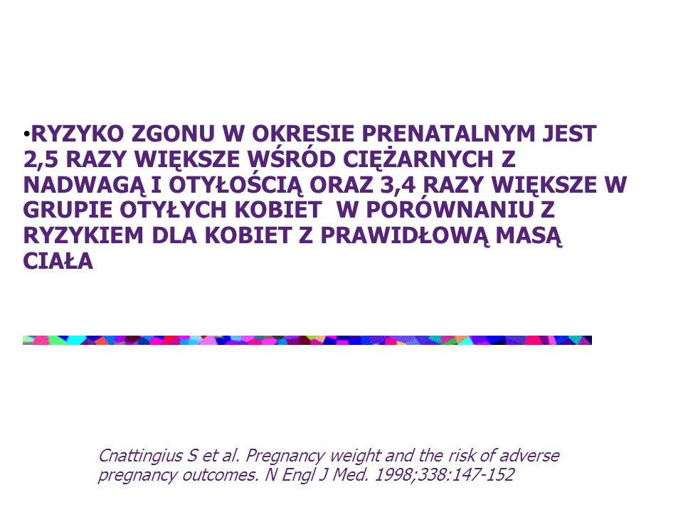 Ryzyko zgonu w okresie prenatalnym jest 2,5 razy większe wśród ciężarnych z nadwagą i otyłością oraz 3,4 razy większe w grupie otyłych kobiet w porównaniu z ryzykiem dla kobiet z prawidłową masą ciała