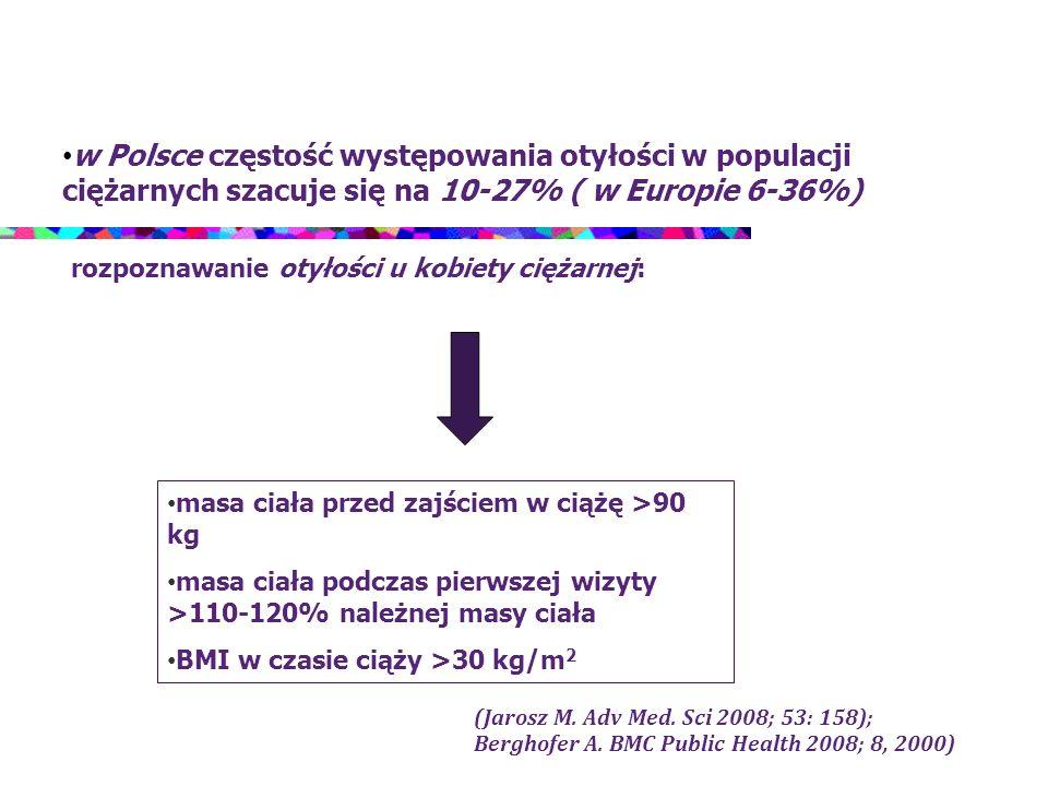 w Polsce częstość występowania otyłości w populacji ciężarnych szacuje się na 10-27% ( w Europie 6-36%)