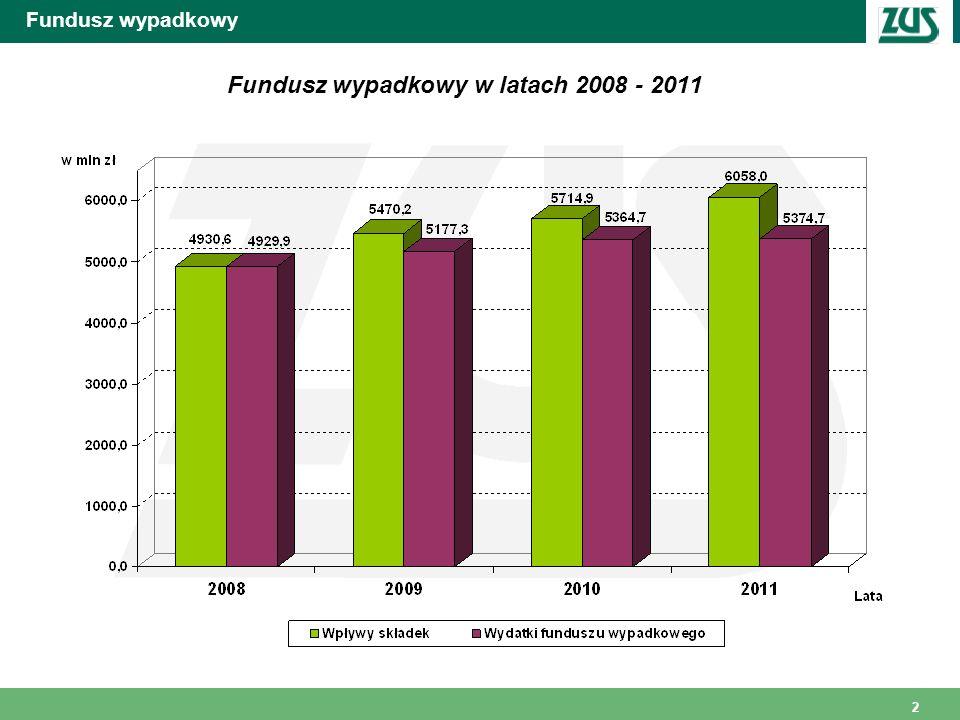 Fundusz wypadkowy w latach 2008 - 2011