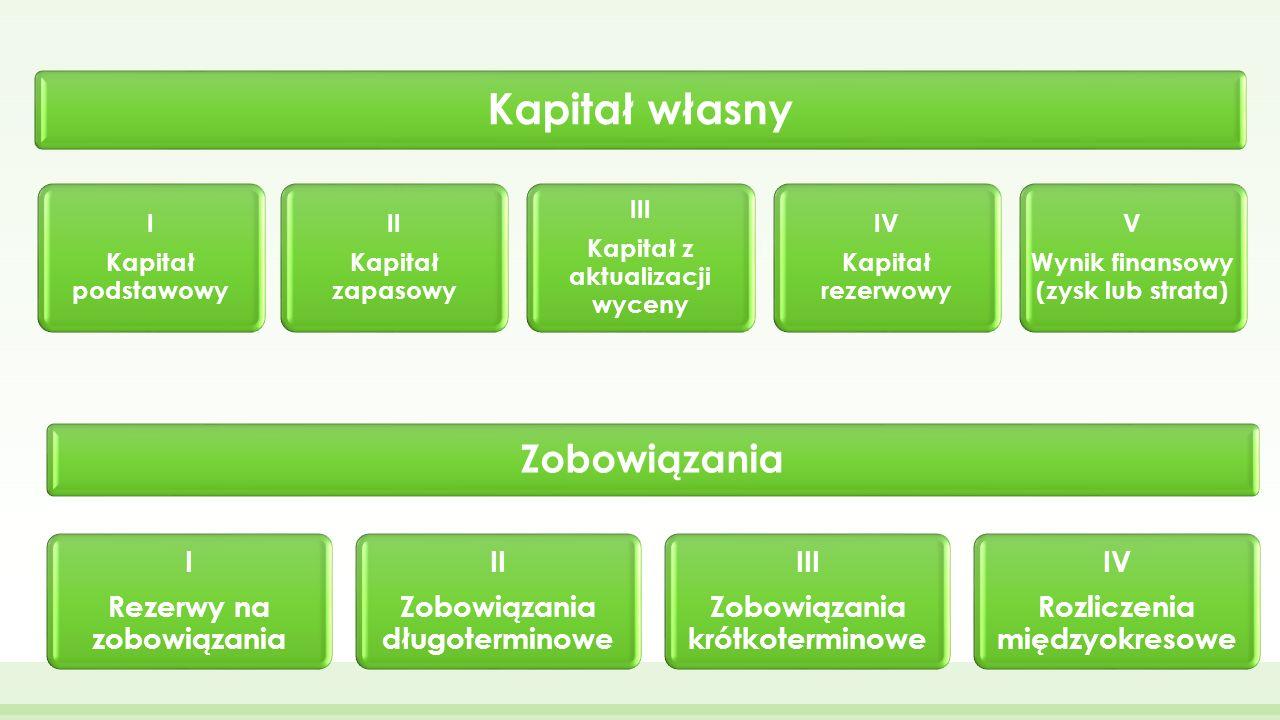 Kapitał własny Zobowiązania I Rezerwy na zobowiązania II