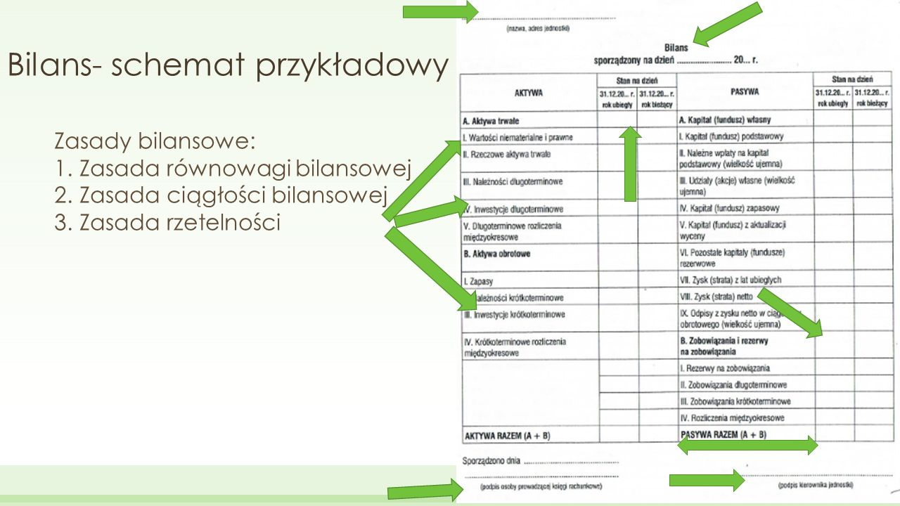 Bilans- schemat przykładowy