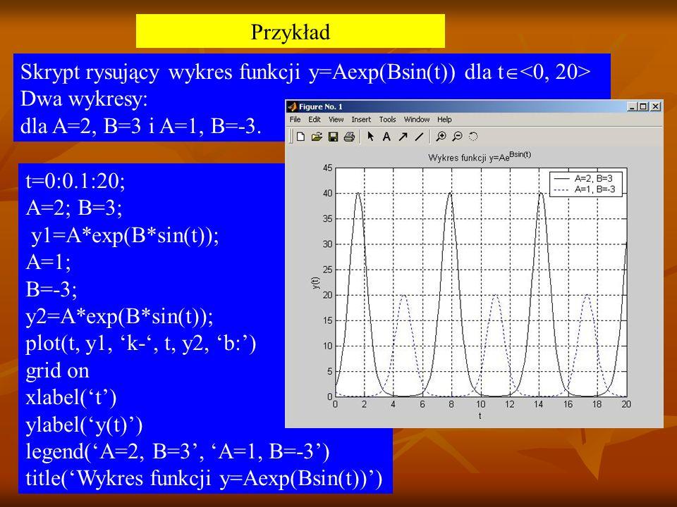 Przykład Skrypt rysujący wykres funkcji y=Aexp(Bsin(t)) dla t<0, 20> Dwa wykresy: dla A=2, B=3 i A=1, B=-3.