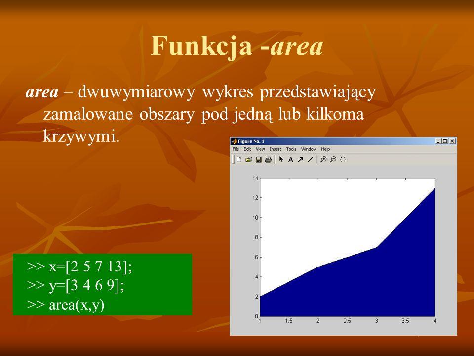 Funkcja -area area – dwuwymiarowy wykres przedstawiający zamalowane obszary pod jedną lub kilkoma krzywymi.