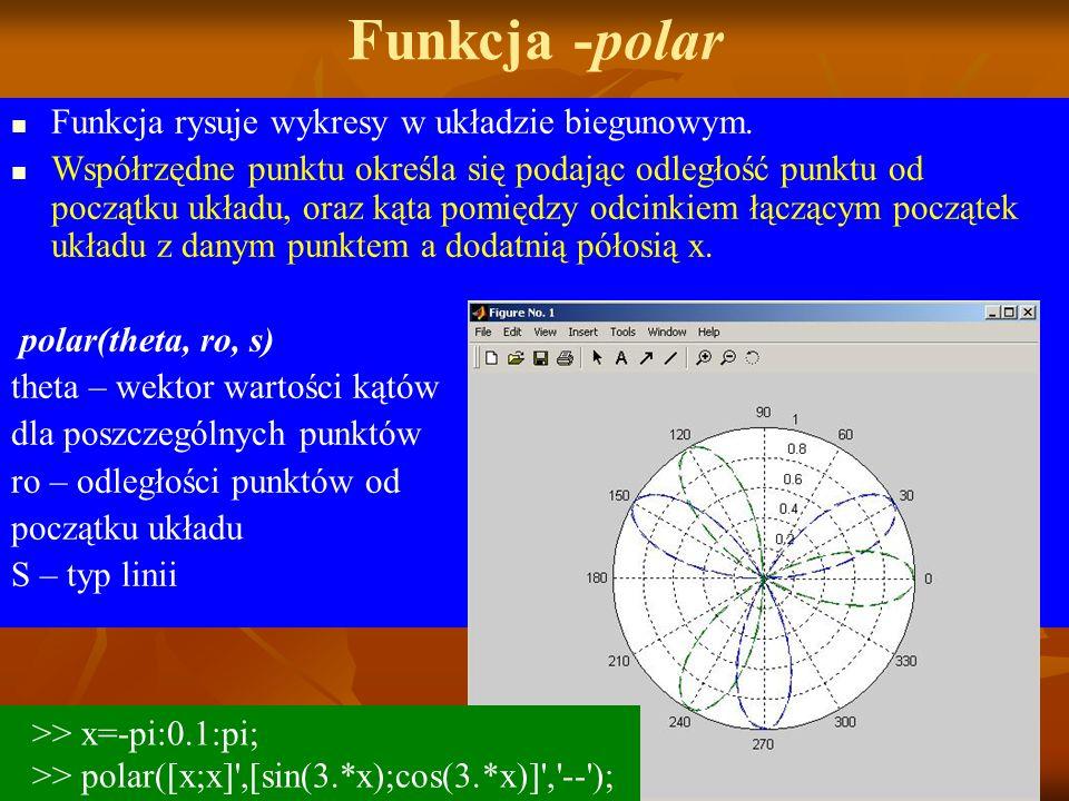 Funkcja -polar Funkcja rysuje wykresy w układzie biegunowym.