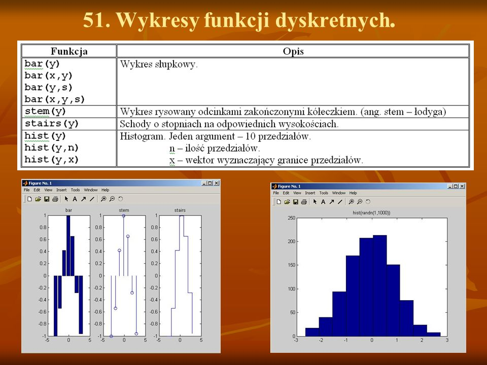 51. Wykresy funkcji dyskretnych.