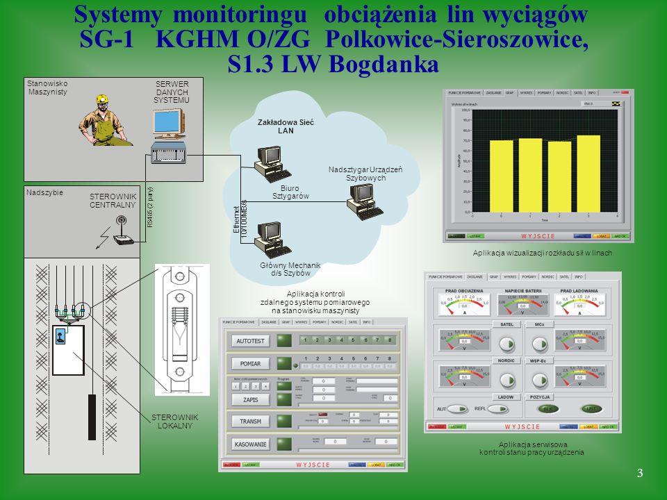 Systemy monitoringu obciążenia lin wyciągów SG-1 KGHM O/ZG Polkowice-Sieroszowice, S1.3 LW Bogdanka