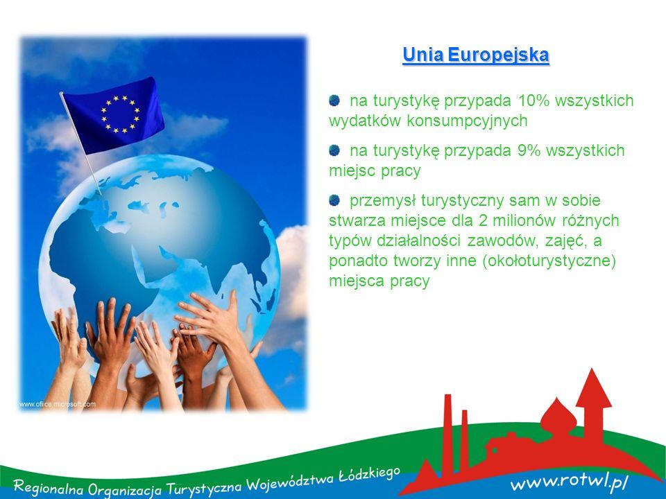 Unia Europejska na turystykę przypada 10% wszystkich wydatków konsumpcyjnych. na turystykę przypada 9% wszystkich miejsc pracy.
