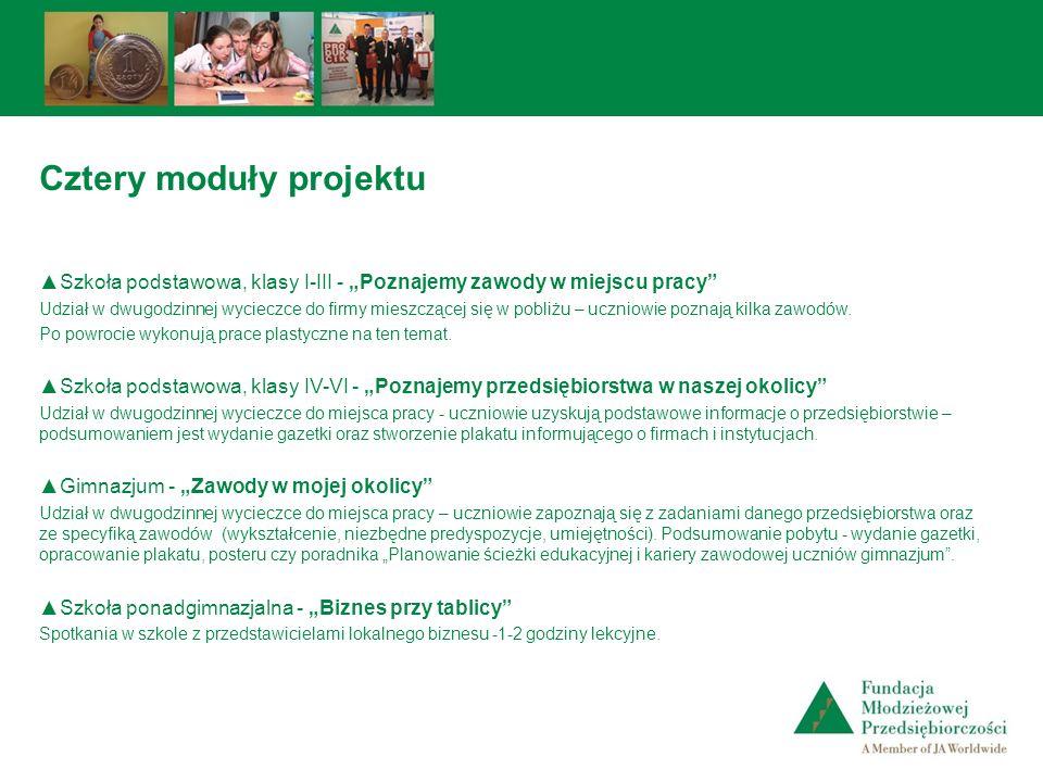 Cztery moduły projektu