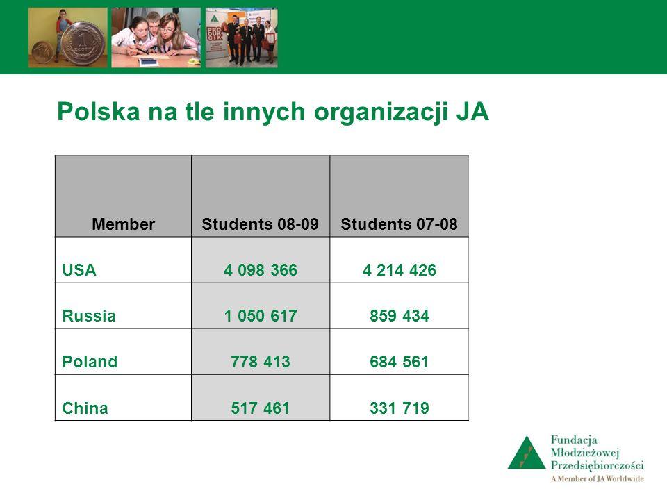 Polska na tle innych organizacji JA