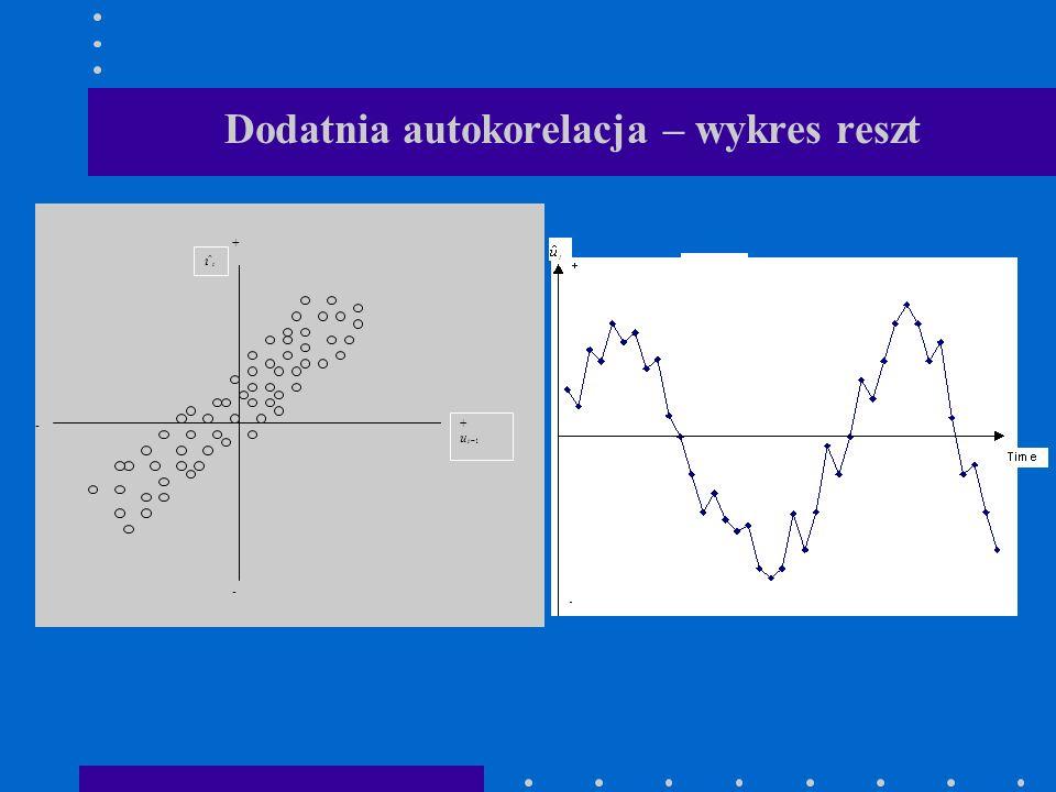 Dodatnia autokorelacja – wykres reszt