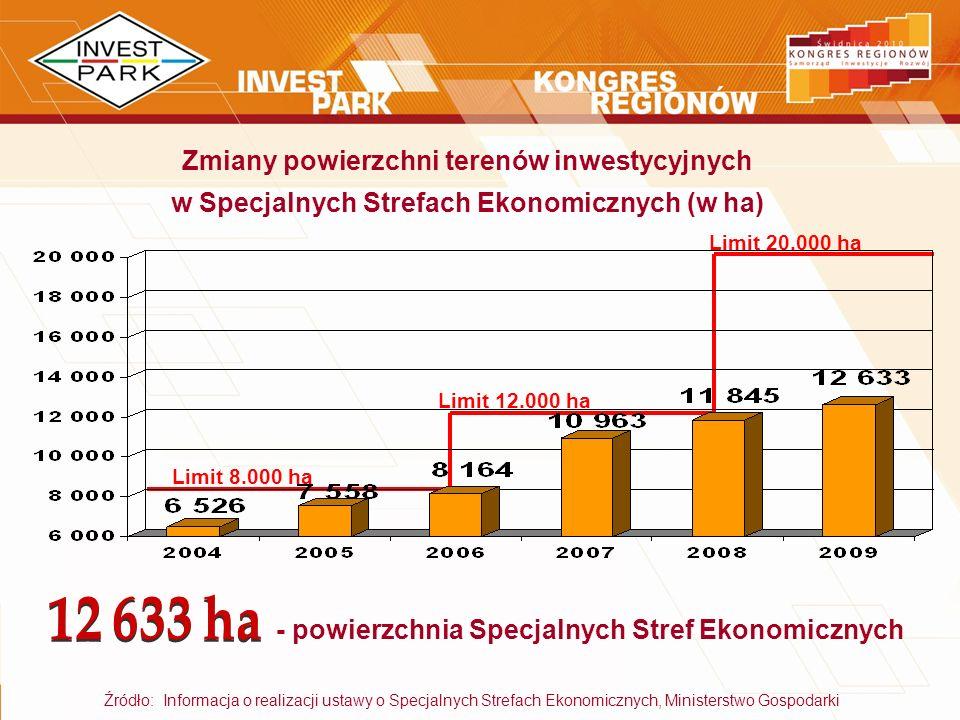 - powierzchnia Specjalnych Stref Ekonomicznych