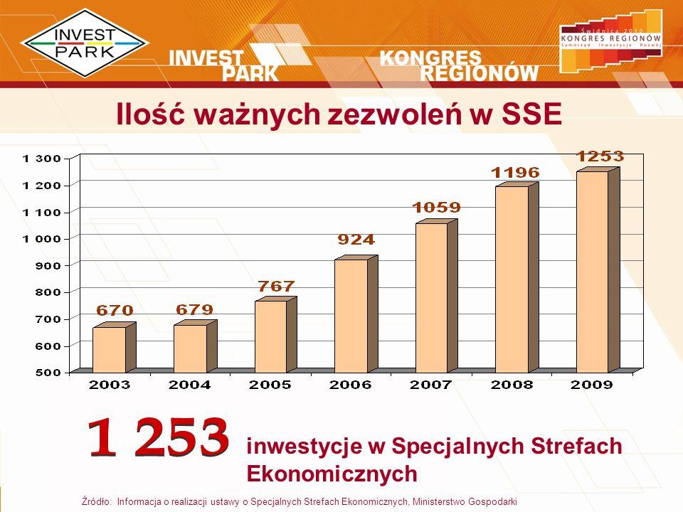 Ilość ważnych zezwoleń w SSE