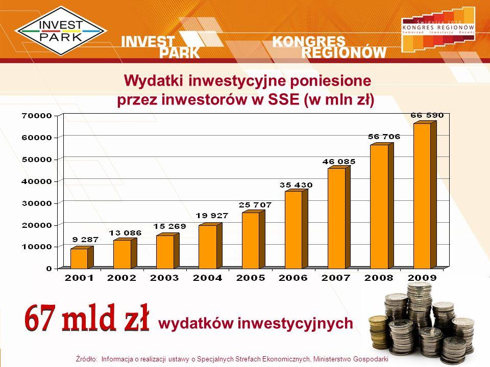 Wydatki inwestycyjne poniesione przez inwestorów w SSE (w mln zł)