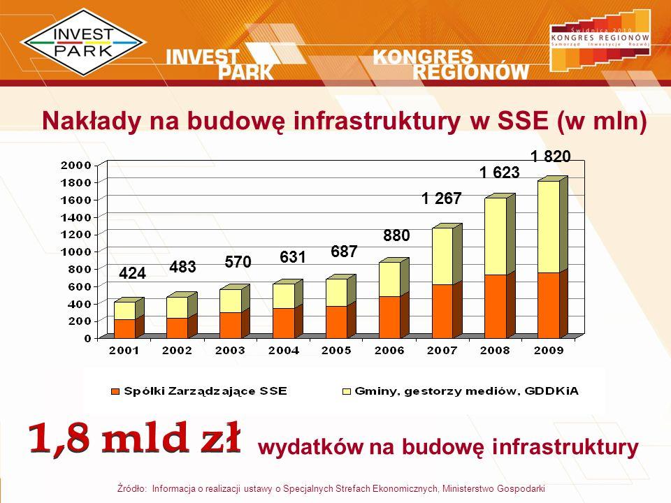 Nakłady na budowę infrastruktury w SSE (w mln)