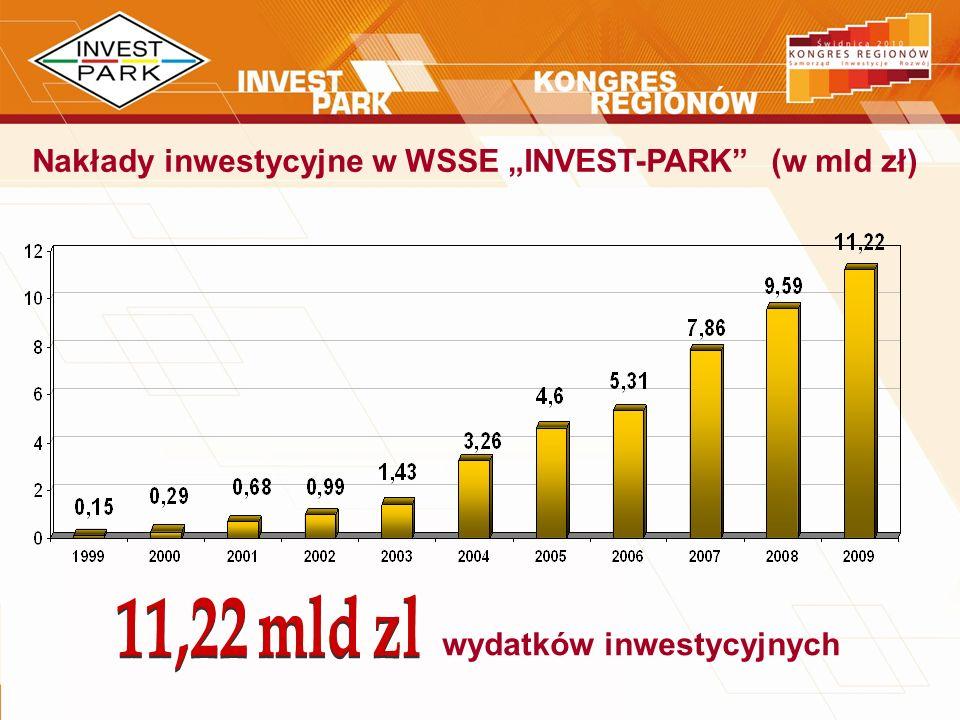 """Nakłady inwestycyjne w WSSE """"INVEST-PARK (w mld zł)"""