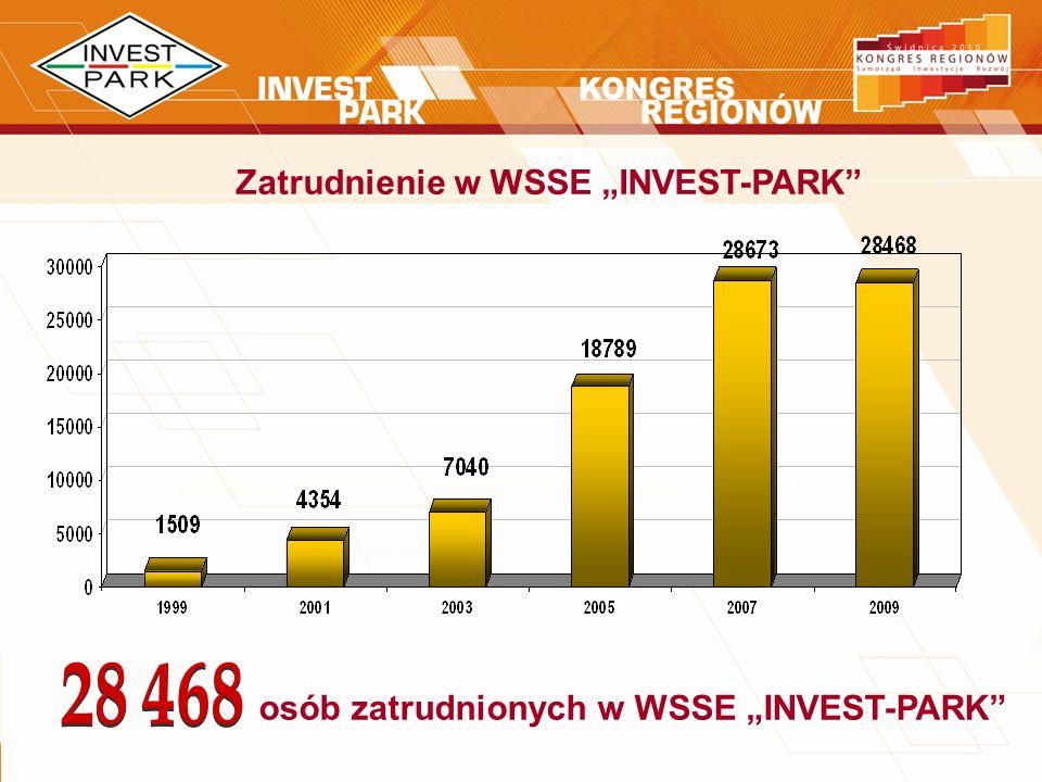 """Zatrudnienie w WSSE """"INVEST-PARK"""