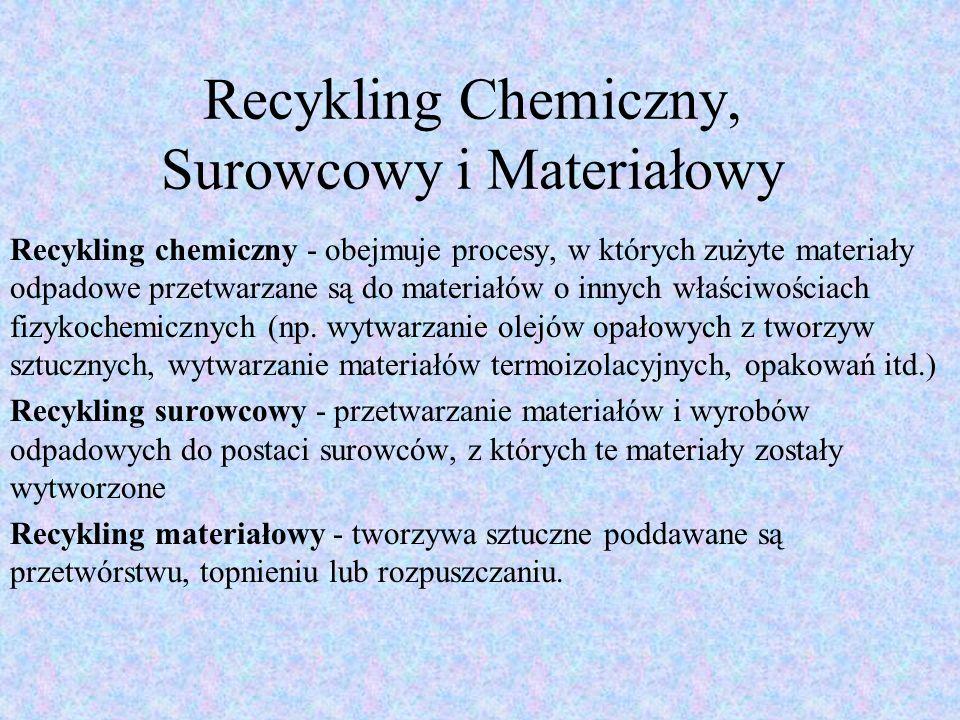 Recykling Chemiczny, Surowcowy i Materiałowy