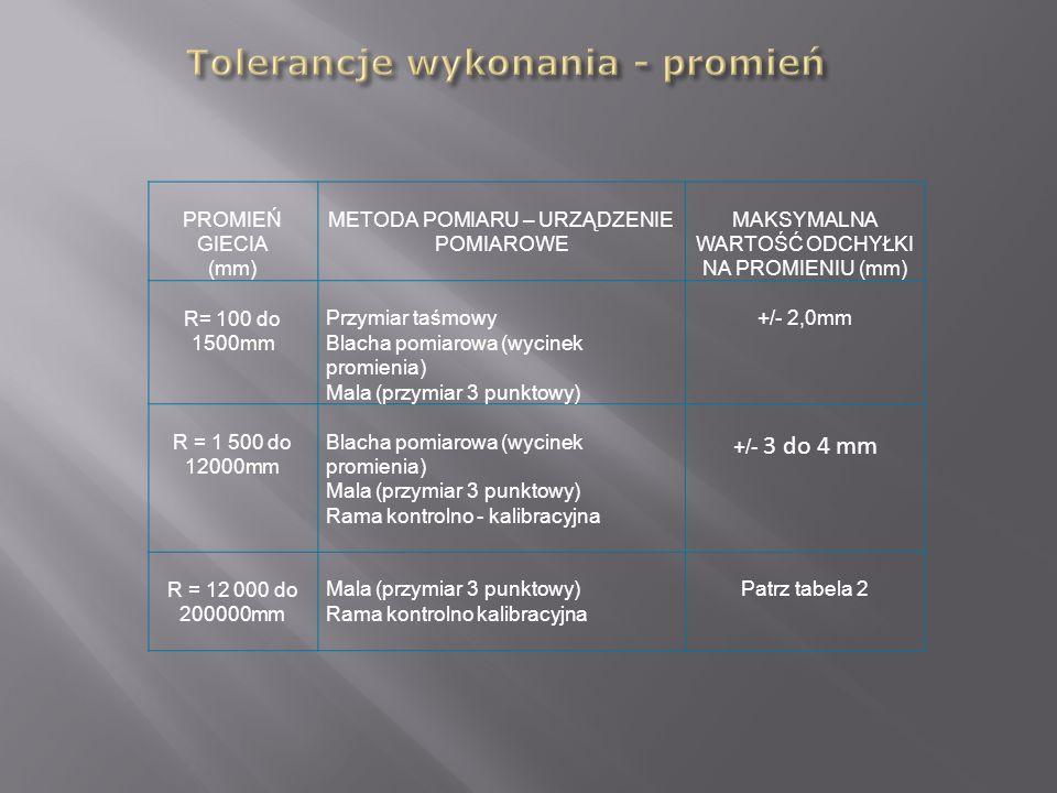 Tolerancje wykonania - promień