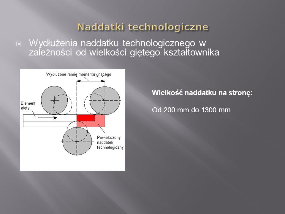 Naddatki technologiczne