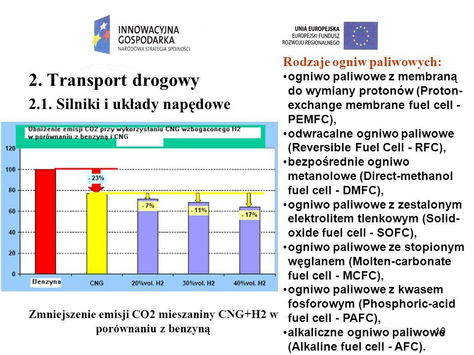 Zmniejszenie emisji CO2 mieszaniny CNG+H2 w porównaniu z benzyną