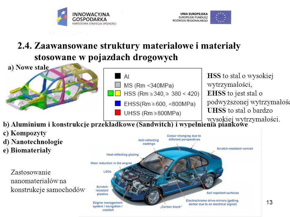 2.4. Zaawansowane struktury materiałowe i materiały stosowane w pojazdach drogowych