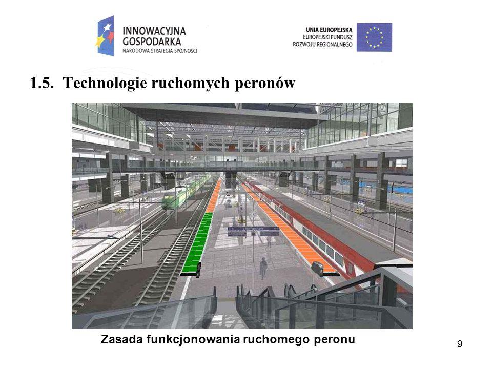 Zasada funkcjonowania ruchomego peronu