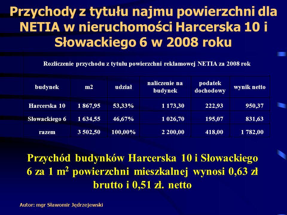 Przychody z tytułu najmu powierzchni dla NETIA w nieruchomości Harcerska 10 i Słowackiego 6 w 2008 roku
