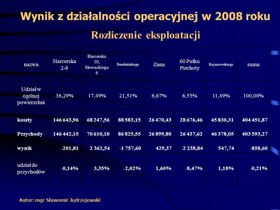 Wynik z działalności operacyjnej w 2008 roku