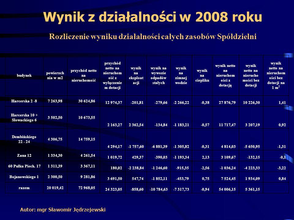 Wynik z działalności w 2008 roku