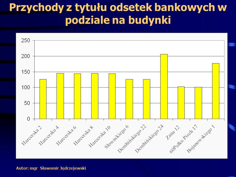 Przychody z tytułu odsetek bankowych w podziale na budynki