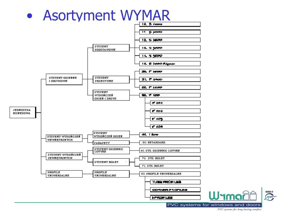 Asortyment WYMAR