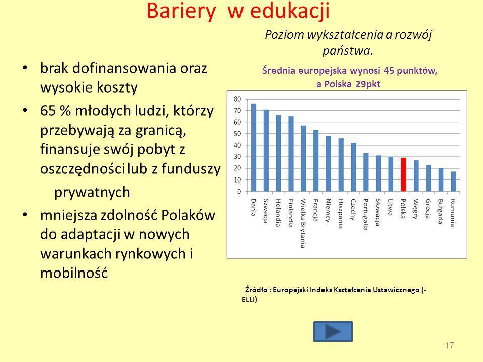 Bariery w edukacji brak dofinansowania oraz wysokie koszty