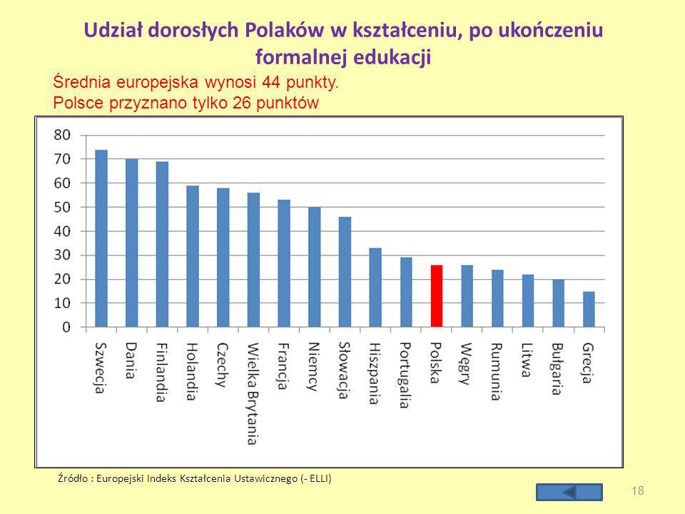 Udział dorosłych Polaków w kształceniu, po ukończeniu formalnej edukacji