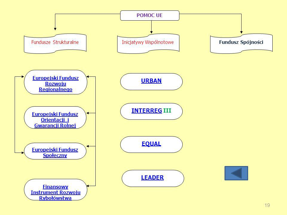 LEADER EQUAL INTERREG III URBAN