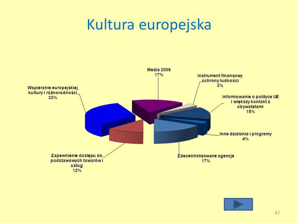 Kultura europejska