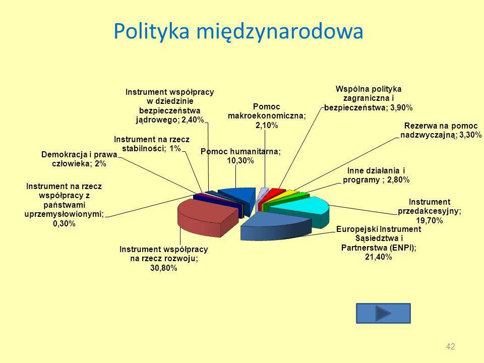 Polityka międzynarodowa