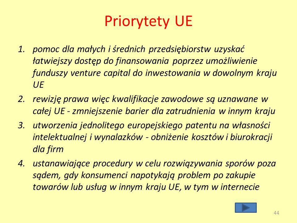 Priorytety UE
